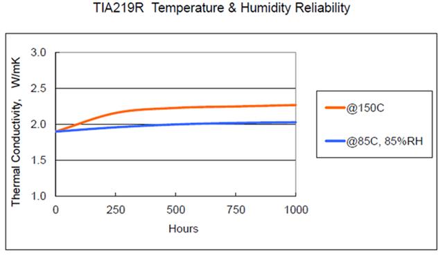 wykres2 TIA219R